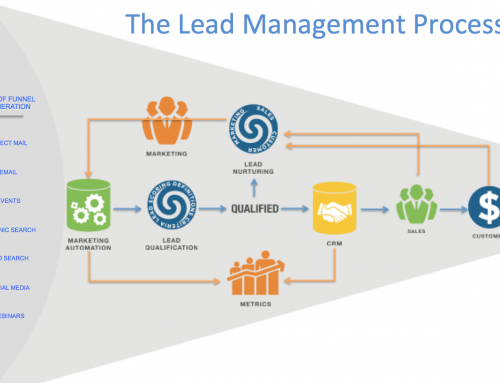 Какво е Lead Management