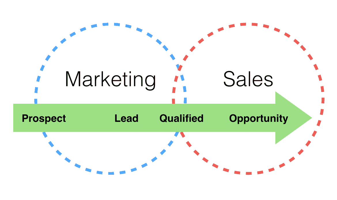 sales-and-marketing-alignment-by-ssc
